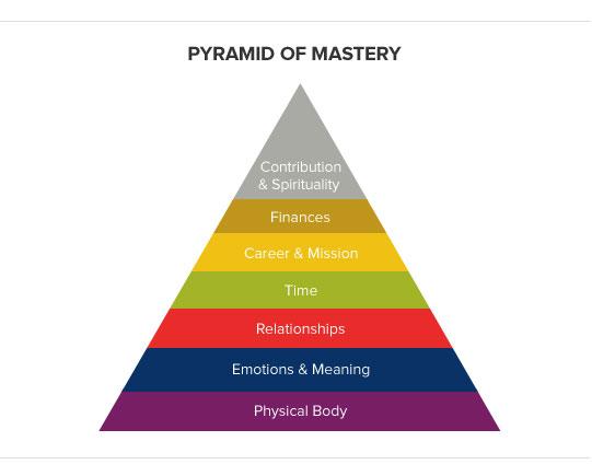 The pyramid of mastery